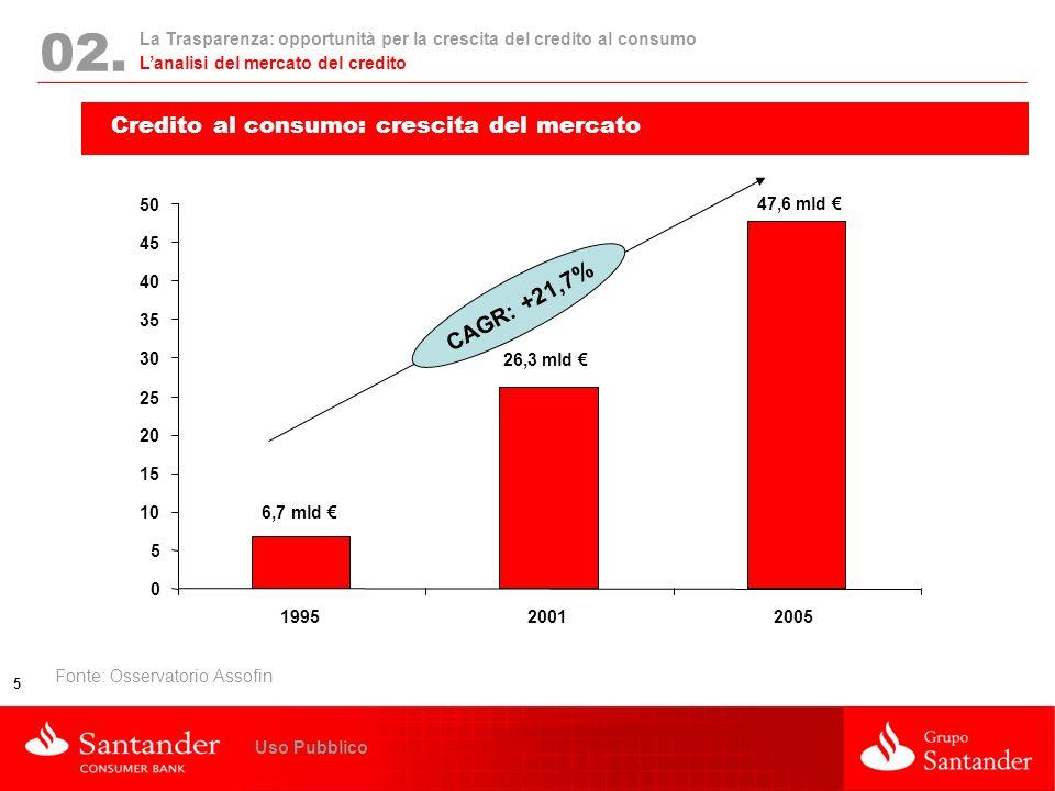 02. Credito al consumo: crescita del mercato CAGR: +21,7%