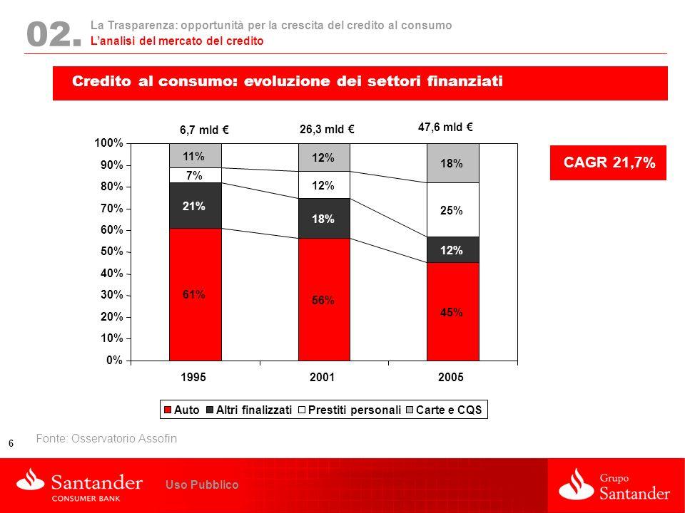 02. Credito al consumo: evoluzione dei settori finanziati CAGR 21,7%