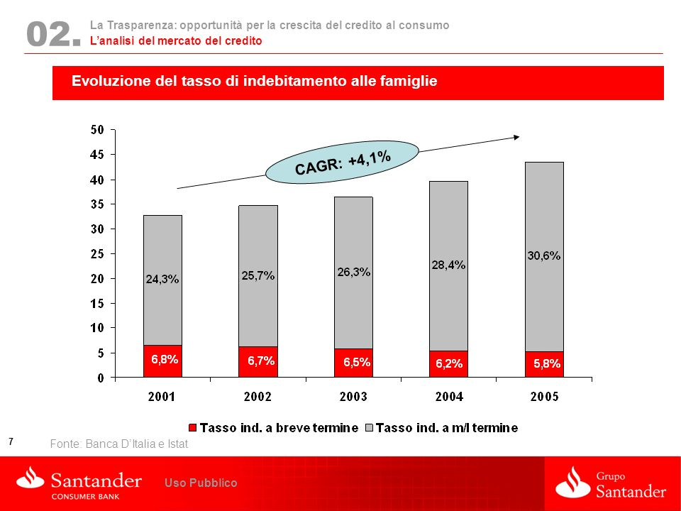 02. Evoluzione del tasso di indebitamento alle famiglie CAGR: +4,1%