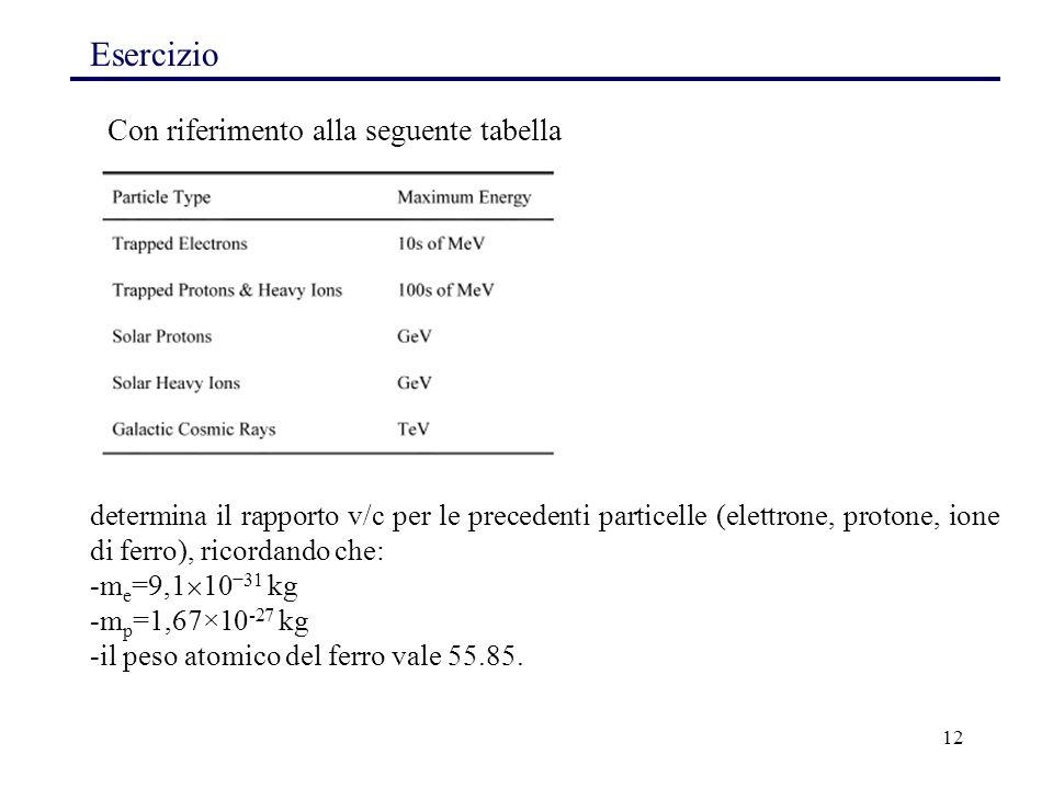 Esercizio Con riferimento alla seguente tabella