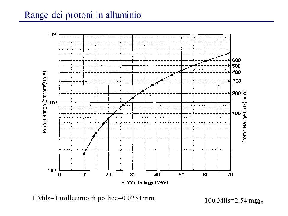 1 Mils=1 millesimo di pollice=0.0254 mm
