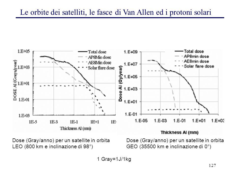 Le orbite dei satelliti, le fasce di Van Allen ed i protoni solari
