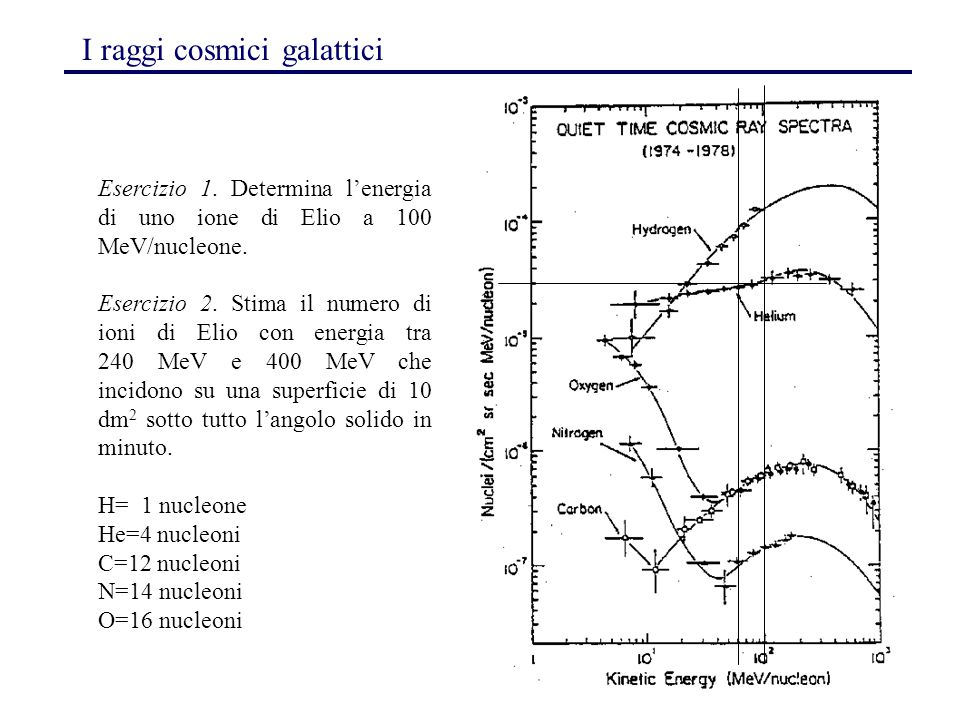 I raggi cosmici galattici