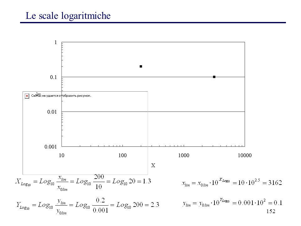 Le scale logaritmiche