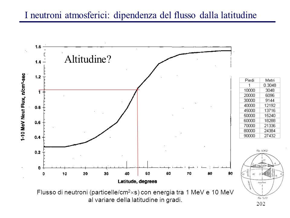 I neutroni atmosferici: dipendenza del flusso dalla latitudine