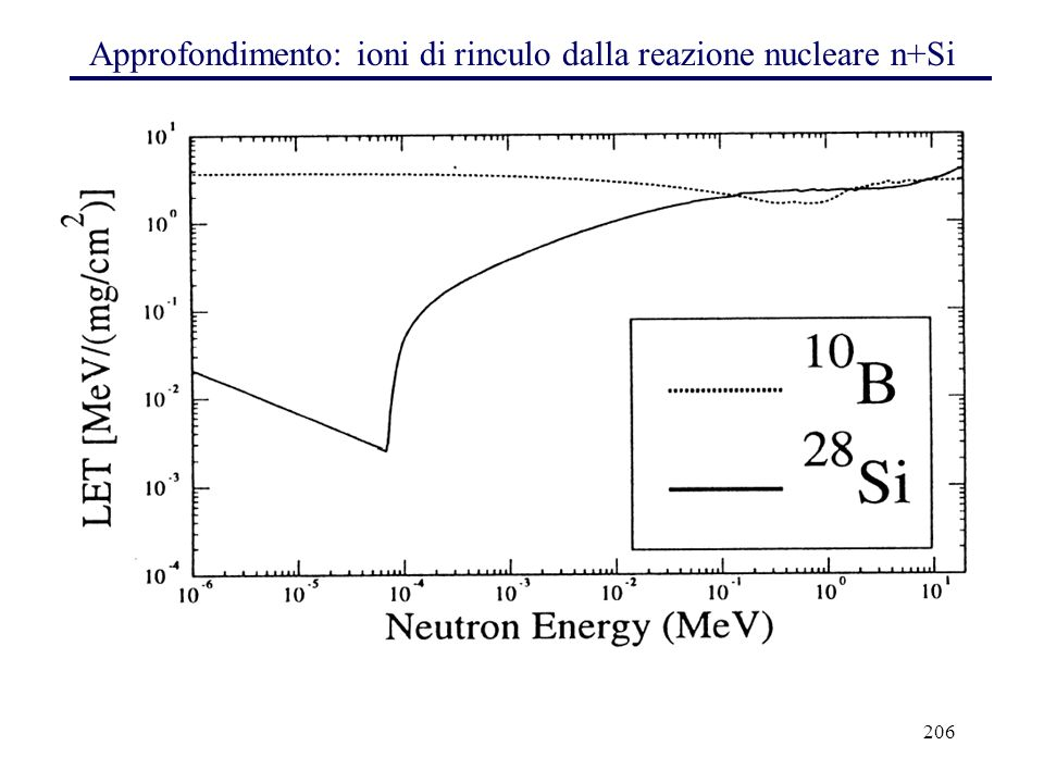 Approfondimento: ioni di rinculo dalla reazione nucleare n+Si