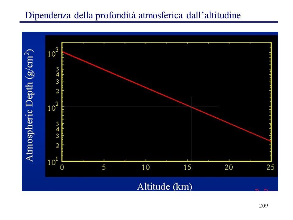 Dipendenza della profondità atmosferica dall'altitudine