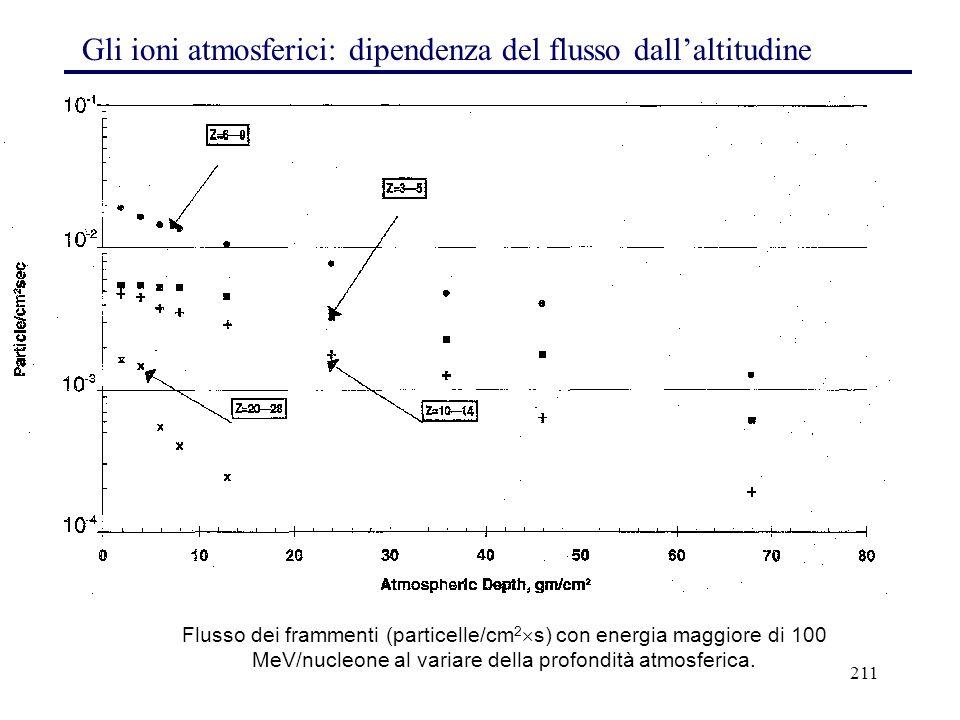 Gli ioni atmosferici: dipendenza del flusso dall'altitudine