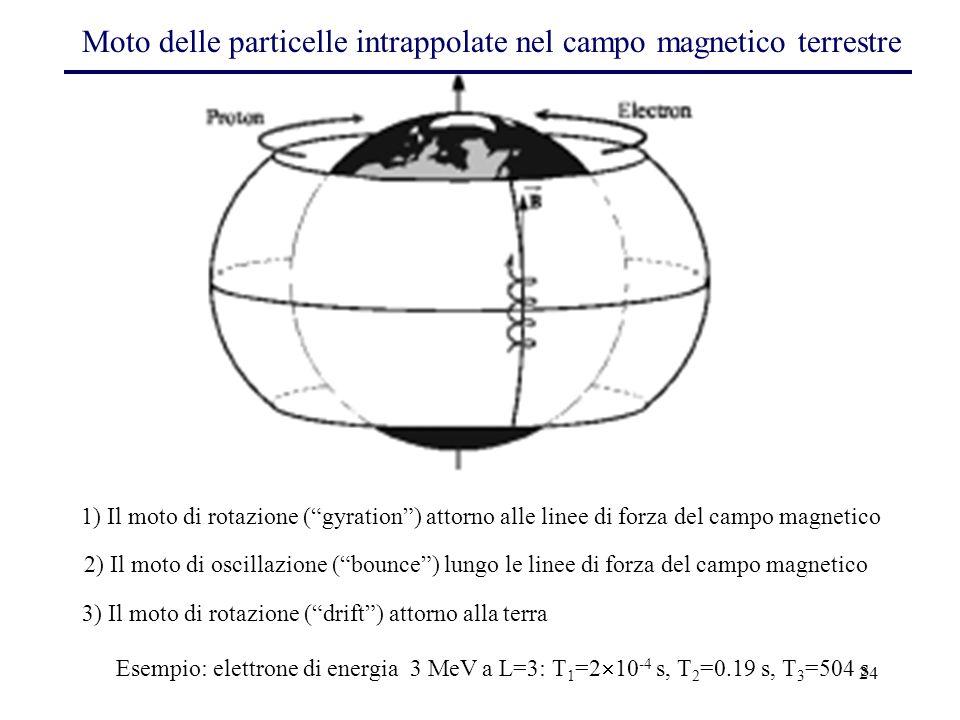 3) Il moto di rotazione ( drift ) attorno alla terra