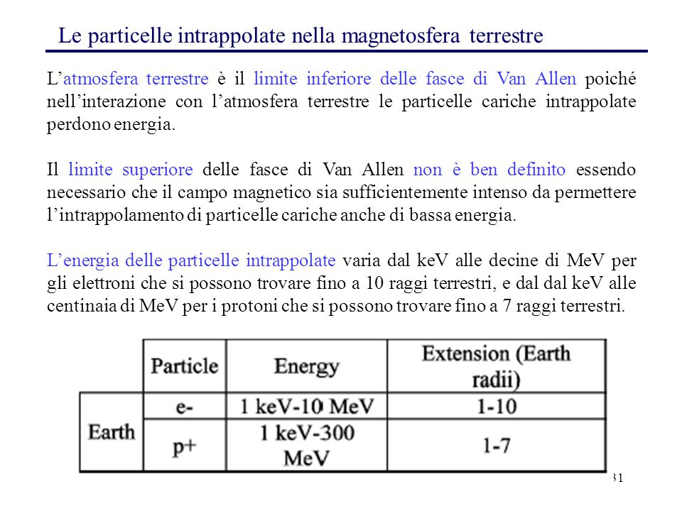 Le particelle intrappolate nella magnetosfera terrestre