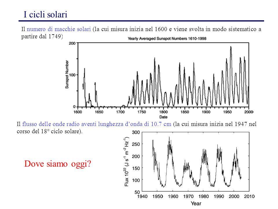 Dove siamo oggi I cicli solari