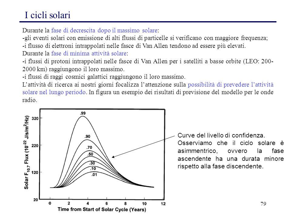 I cicli solari Durante la fase di decrescita dopo il massimo solare: