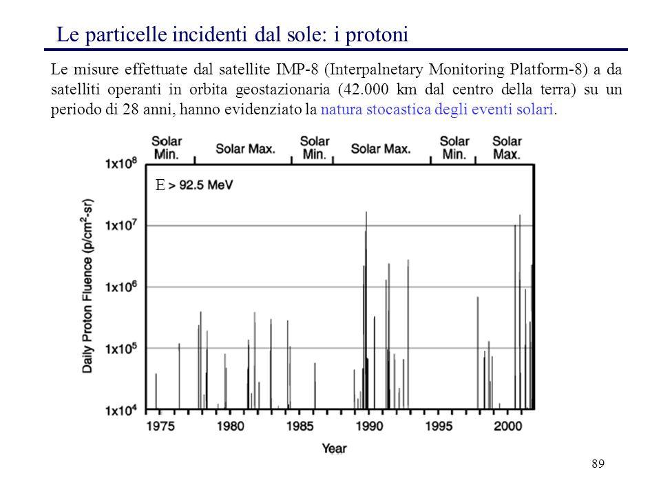 Le particelle incidenti dal sole: i protoni