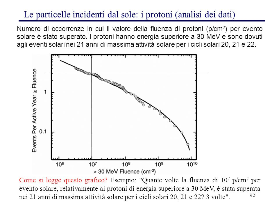 Le particelle incidenti dal sole: i protoni (analisi dei dati)