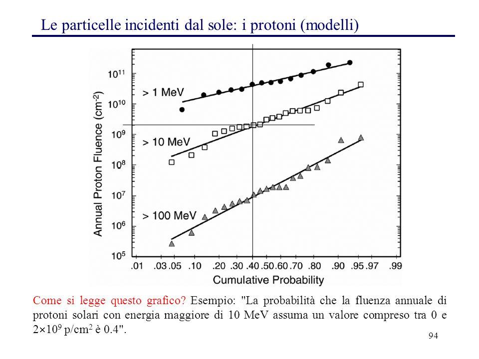 Le particelle incidenti dal sole: i protoni (modelli)