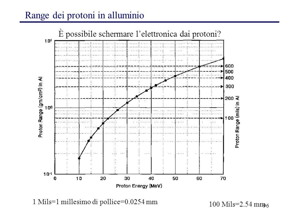 Range dei protoni in alluminio