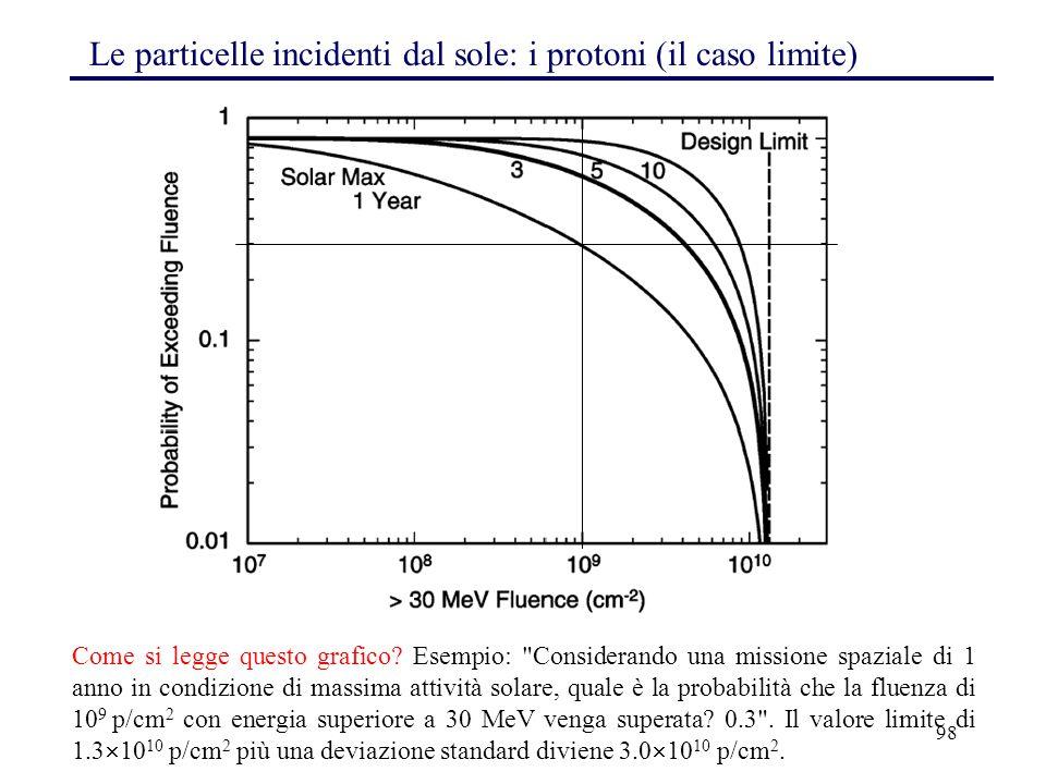 Le particelle incidenti dal sole: i protoni (il caso limite)