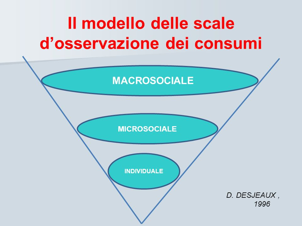 Il modello delle scale d'osservazione dei consumi
