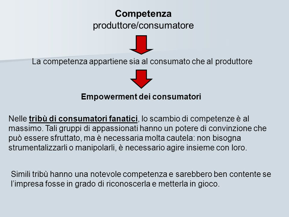 Empowerment dei consumatori