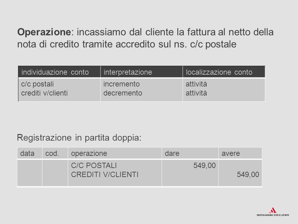 Operazione: incassiamo dal cliente la fattura al netto della nota di credito tramite accredito sul ns. c/c postale