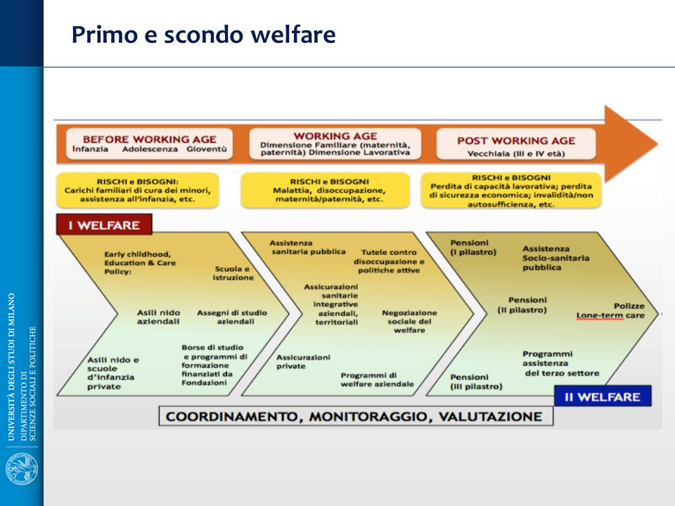 Primo e scondo welfare