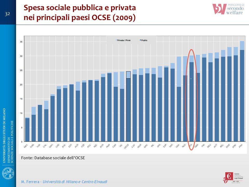 Spesa sociale pubblica e privata nei principali paesi OCSE (2009)