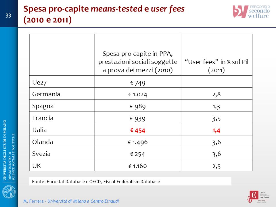 User fees in % sul Pil (2011)