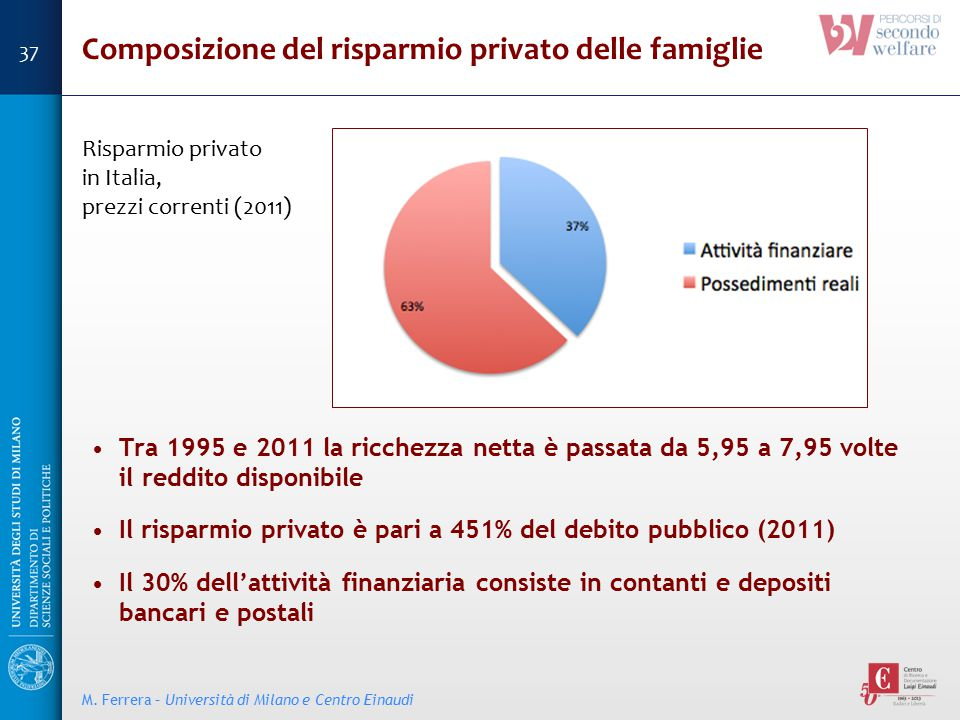 Composizione del risparmio privato delle famiglie