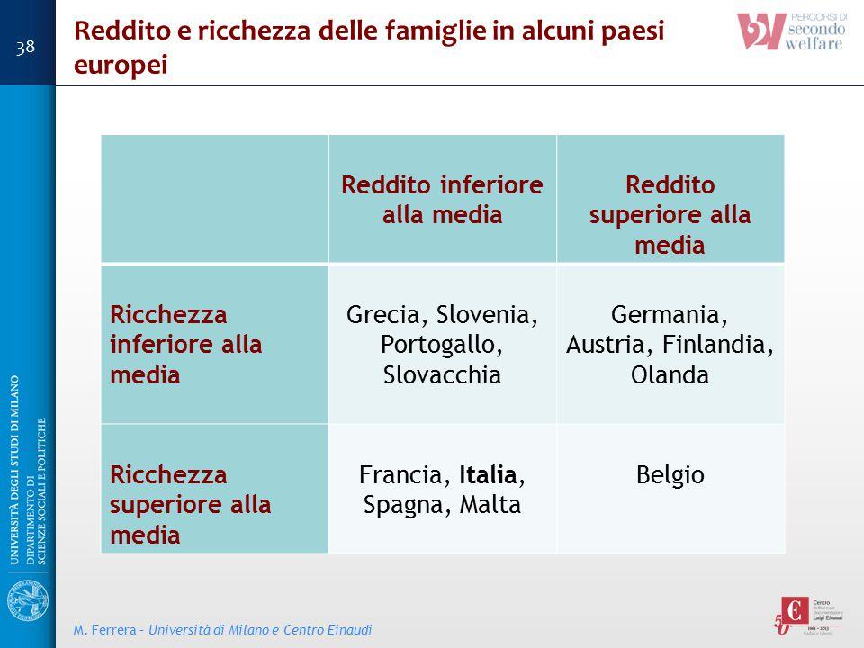 Reddito e ricchezza delle famiglie in alcuni paesi europei
