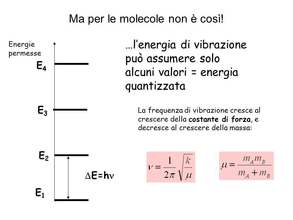 Ma per le molecole non è così!