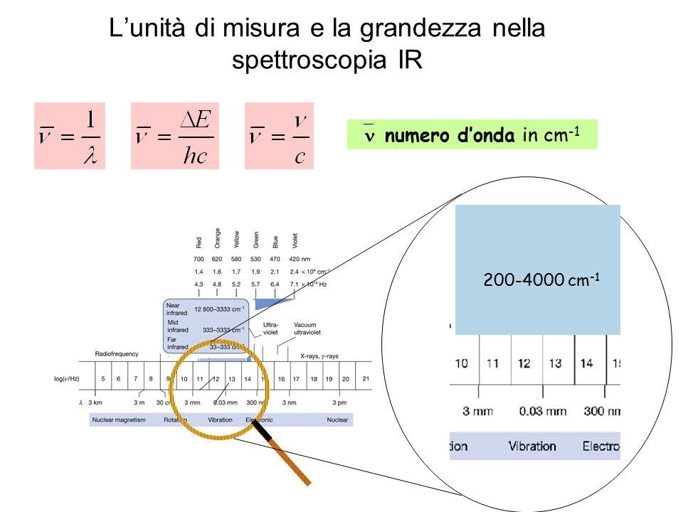 L'unità di misura e la grandezza nella spettroscopia IR
