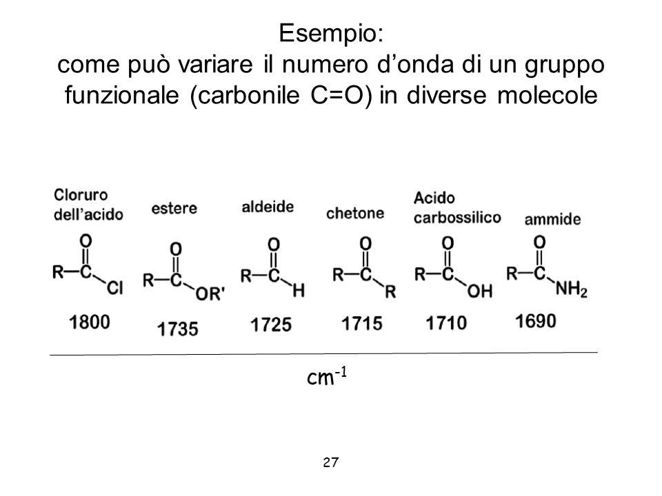 Esempio: come può variare il numero d'onda di un gruppo funzionale (carbonile C=O) in diverse molecole