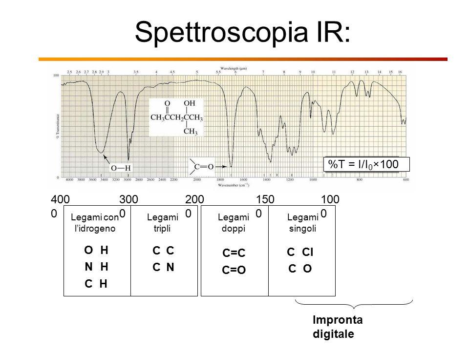 Spettroscopia IR: %T = I/I0×100 4000 3000 2000 1500 1000 O H N H C H