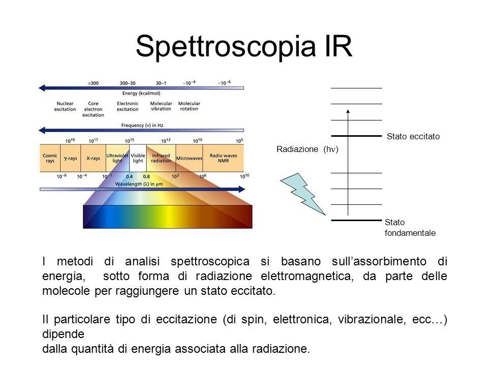 Spettroscopia IR Stato eccitato. Radiazione (h) Stato fondamentale.