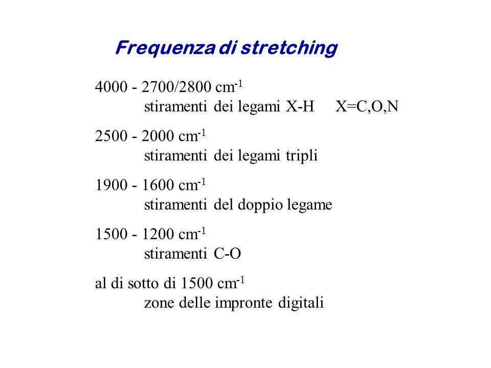 Frequenza di stretching