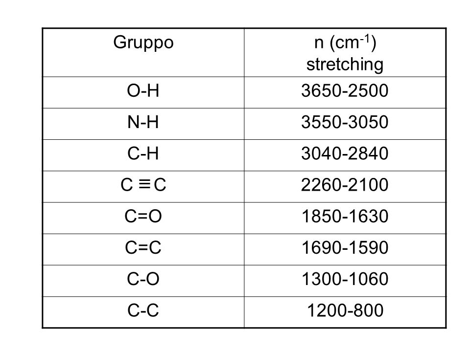 Gruppo n (cm-1) stretching. O-H. 3650-2500. N-H. 3550-3050. C-H. 3040-2840. C C. 2260-2100.