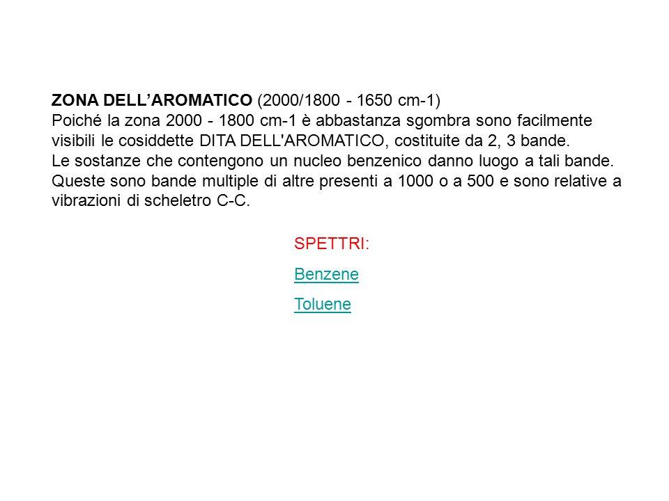 ZONA DELL'AROMATICO (2000/1800 - 1650 cm-1)