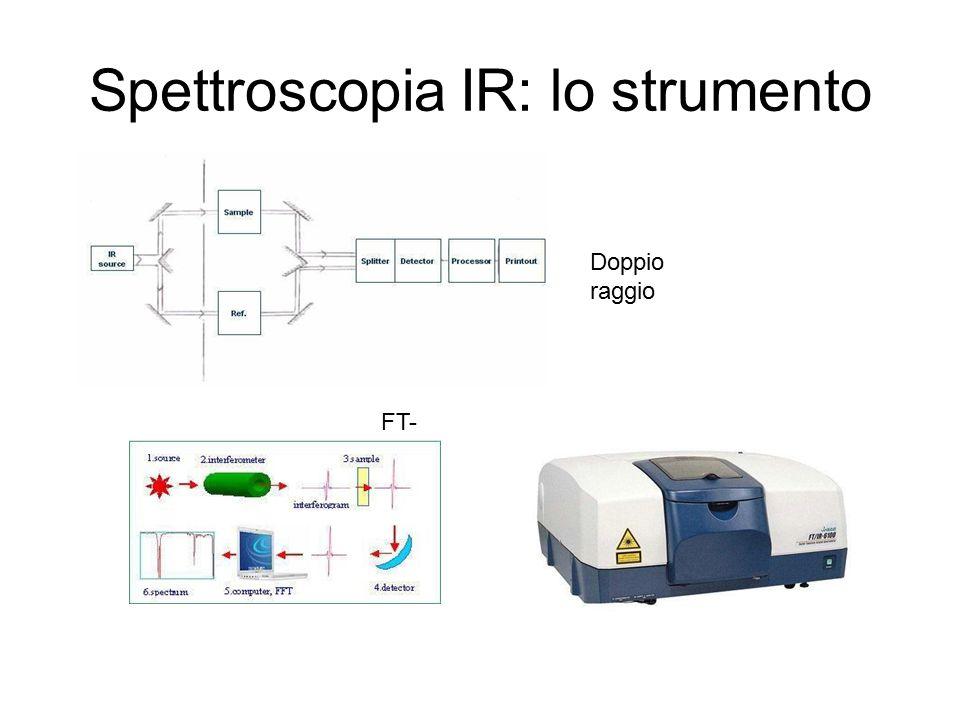 Spettroscopia IR: lo strumento
