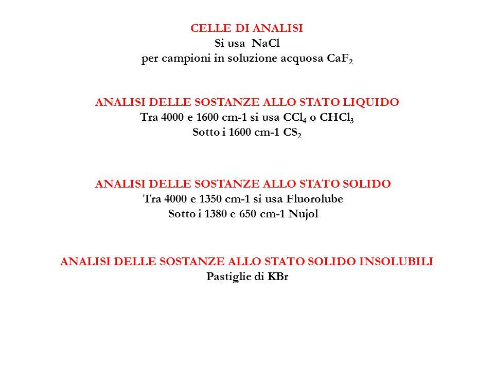 Si usa NaCl per campioni in soluzione acquosa CaF2