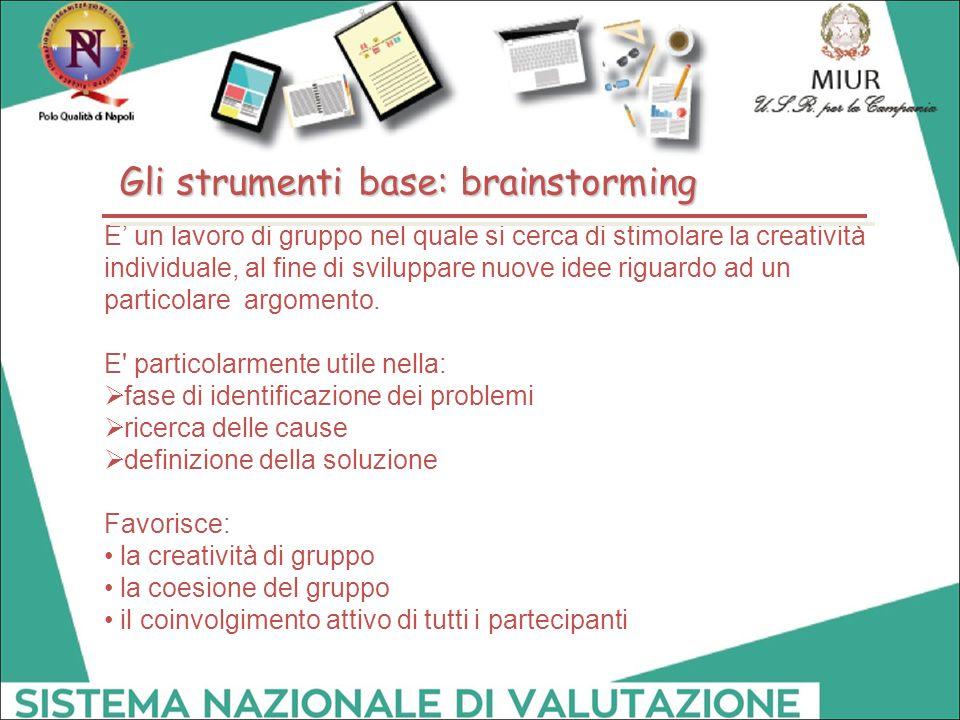 Gli strumenti base: brainstorming