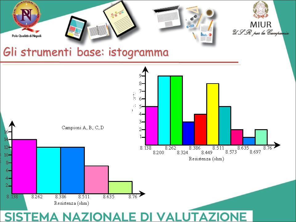 Gli strumenti base: istogramma