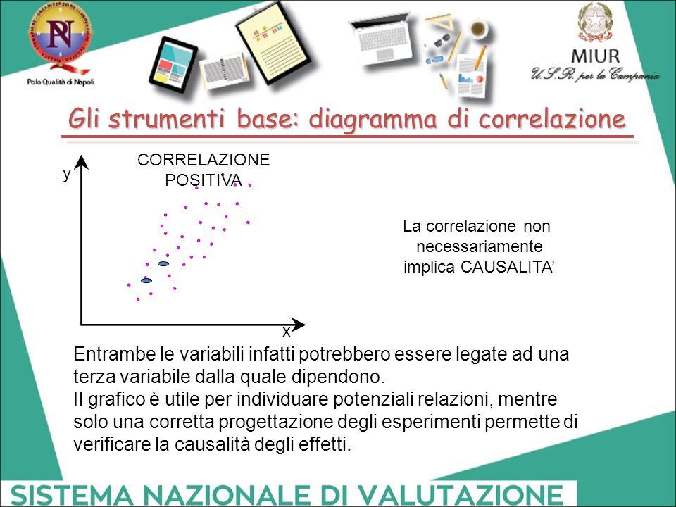Gli strumenti base: diagramma di correlazione