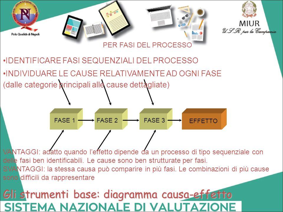 Gli strumenti base: diagramma causa-effetto