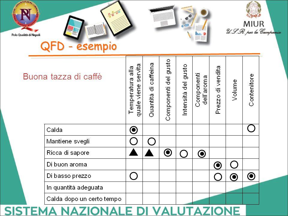 QFD - esempio Buona tazza di caffè