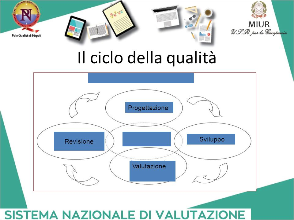 Il ciclo della qualità Progettazione Sviluppo Valutazione Revisione