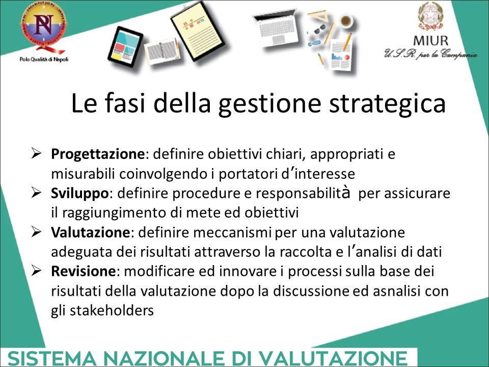 Le fasi della gestione strategica
