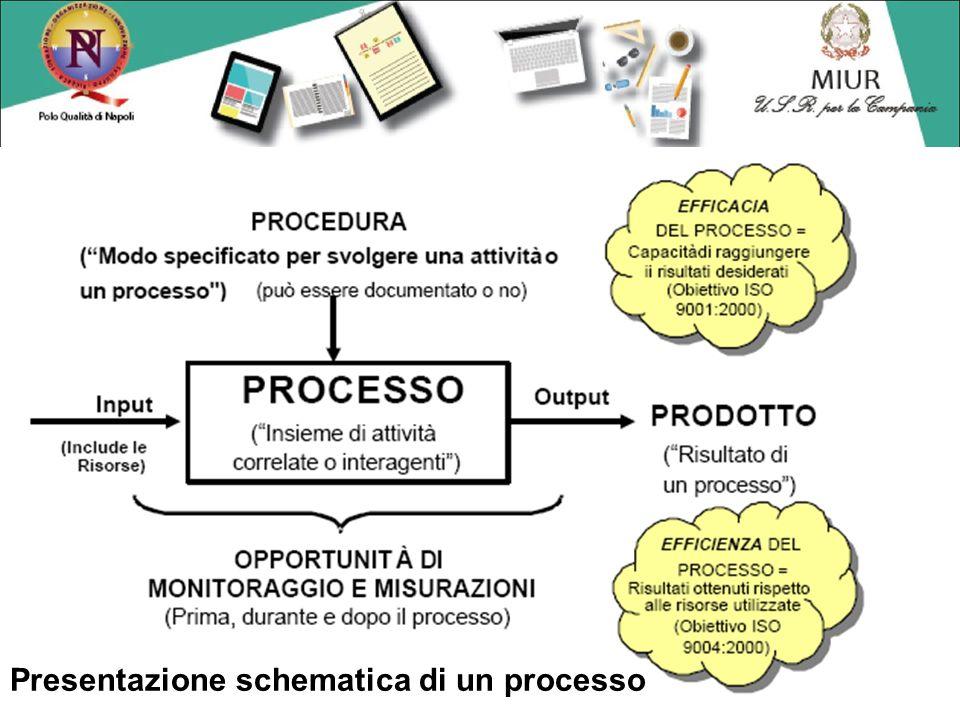 Presentazione schematica di un processo