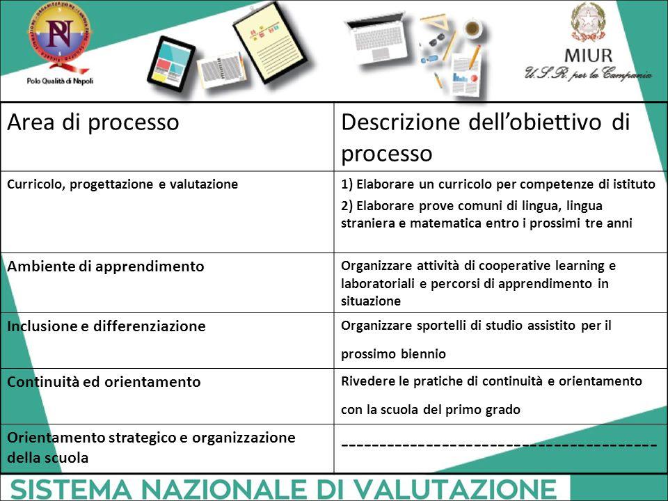 Descrizione dell'obiettivo di processo