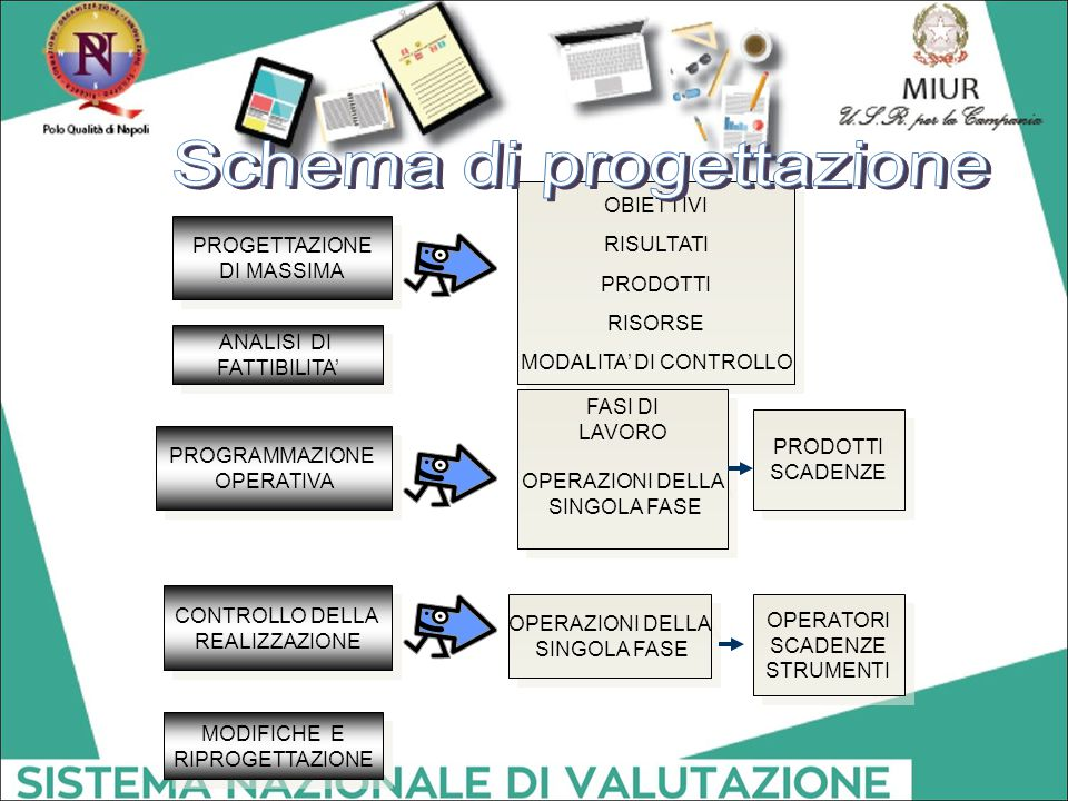 Schema di progettazione