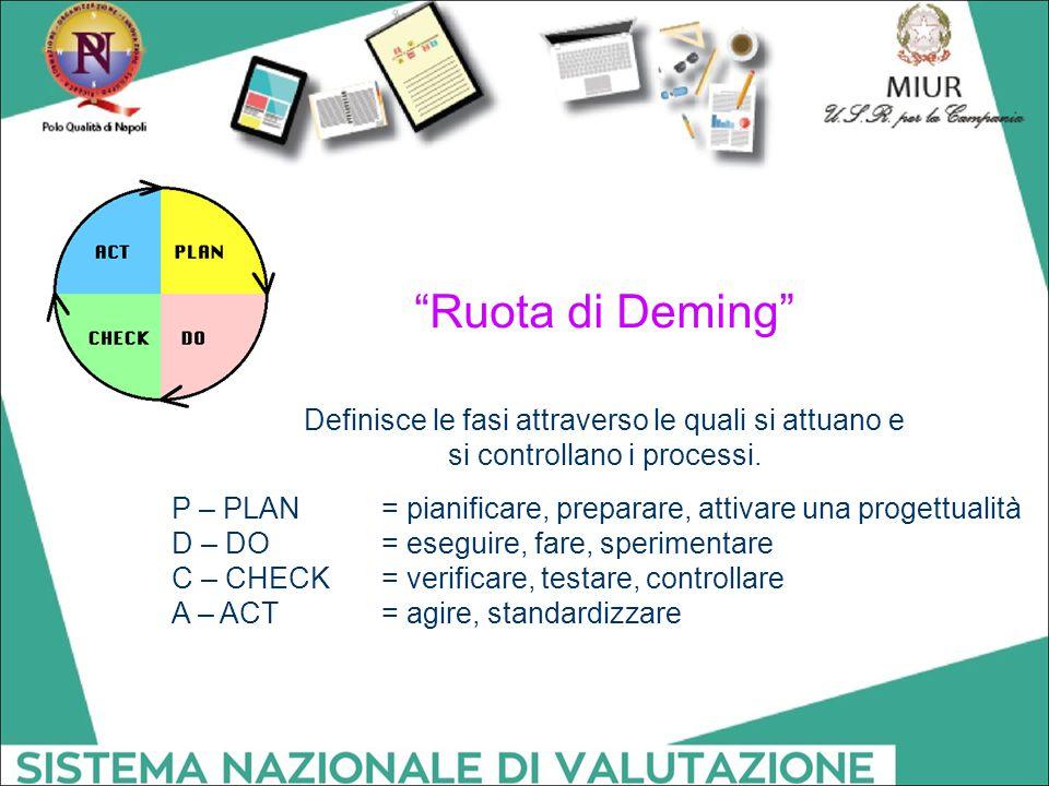 Ruota di Deming Definisce le fasi attraverso le quali si attuano e si controllano i processi.